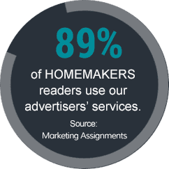 89% of HOMEMAKERS readers use our advertisers' services