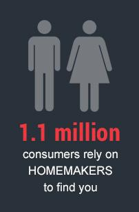 1.1 million consumers rely on HOMEMAKERS to find you