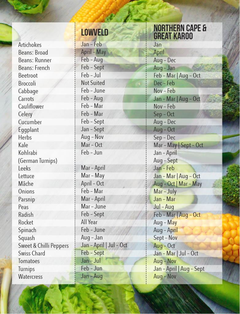 growing vegetable chart